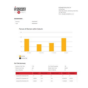 Sample Property Report